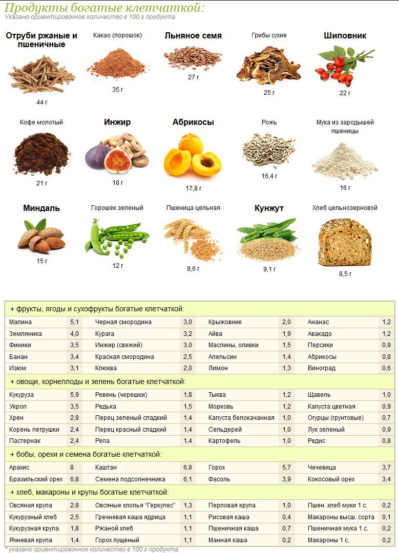 Сорбенты в продуктах