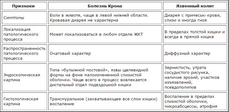 Отличия болезни крона от язвенного колита