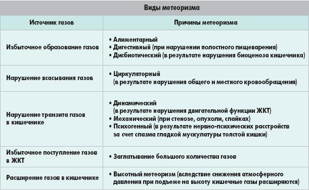 Причины возникновения метеоризма