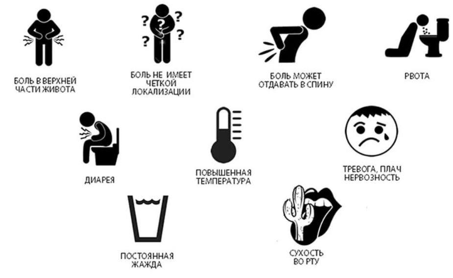 Симптомы острого панкреатита