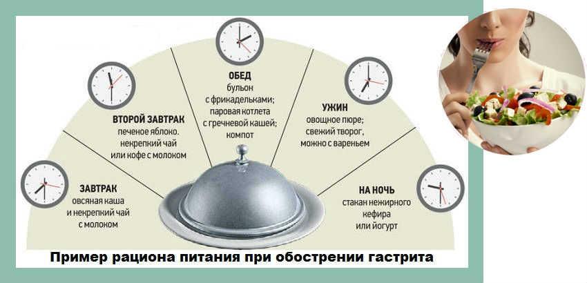 меню при гастрите в стадии обострения