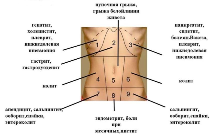 Причина болей в желудке натощак